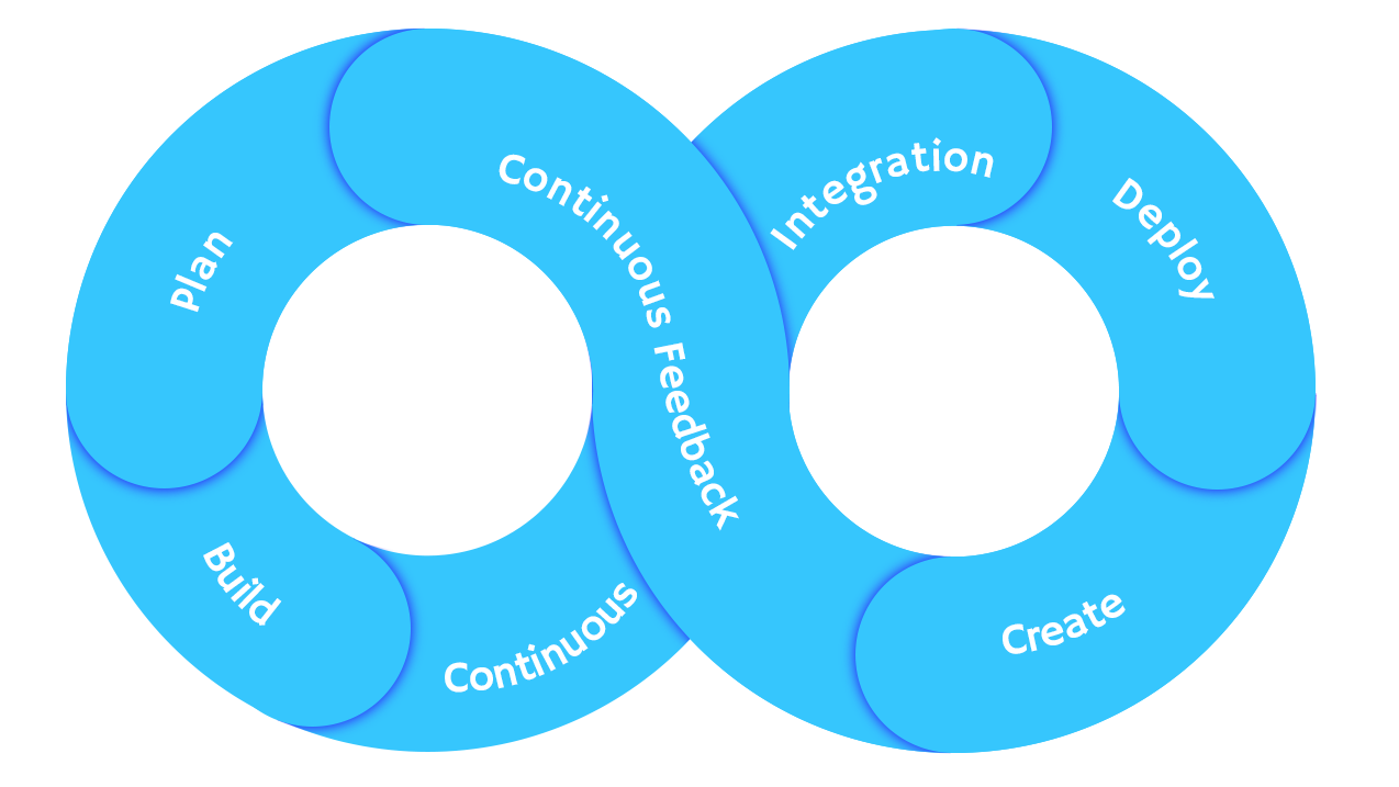 Illustration of DevOps loop.