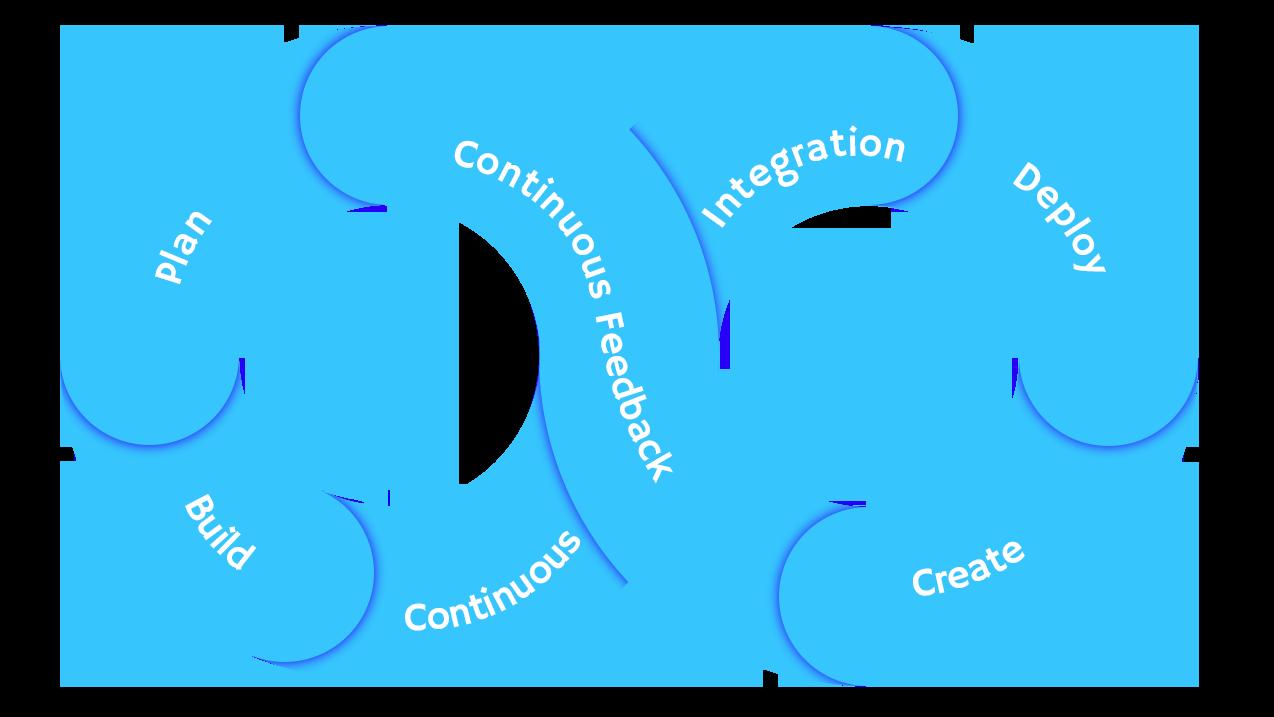 Illustration of DevOps loop.